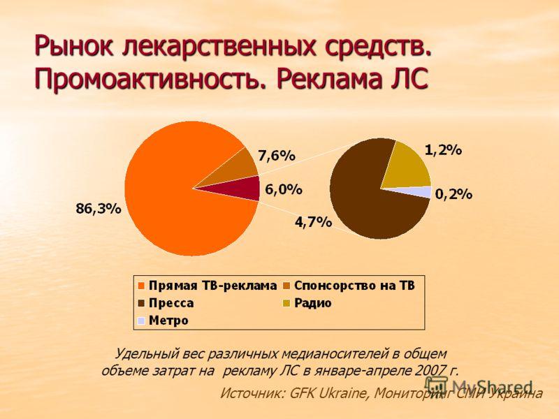 Рынок лекарственных средств. Промоактивность. Реклама ЛС Удельный вес различных медианосителей в общем объеме затрат на рекламу ЛС в январе-апреле 2007 г. Источник: GFK Ukraine, Мониторинг СМИ Украина