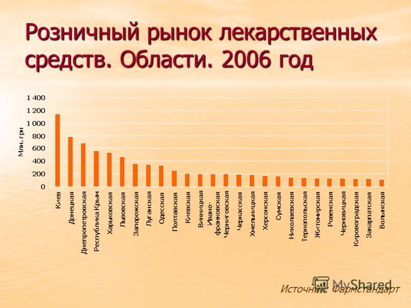 Розничный рынок лекарственных средств. Области. 2006 год Источник: Фармстандарт
