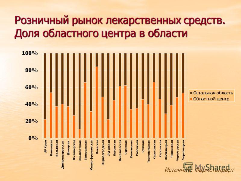 Розничный рынок лекарственных средств. Доля областного центра в области Источник: Фармстандарт