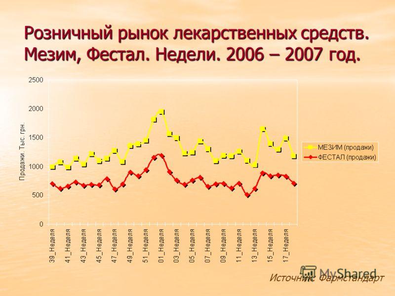 Розничный рынок лекарственных средств. Мезим, Фестал. Недели. 2006 – 2007 год. Источник: Фармстандарт