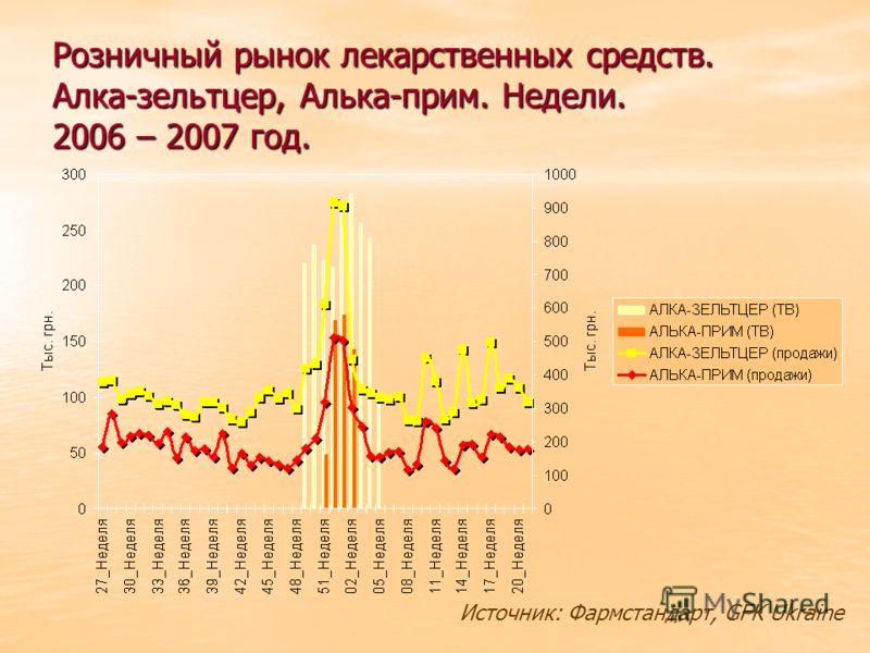 Розничный рынок лекарственных средств. Алка-зельтцер, Алька-прим. Недели. 2006 – 2007 год. Источник: Фармстандарт, GFK Ukraine