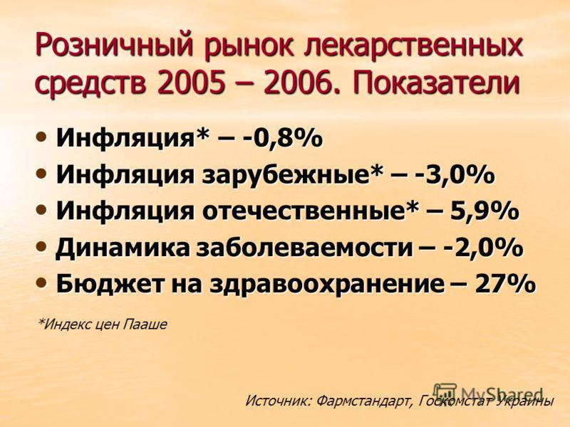Розничный рынок лекарственных средств 2005 – 2006. Показатели Инфляция* – -0,8% Инфляция* – -0,8% Инфляция зарубежные* – -3,0% Инфляция зарубежные* – -3,0% Инфляция отечественные* – 5,9% Инфляция отечественные* – 5,9% Динамика заболеваемости – -2,0%