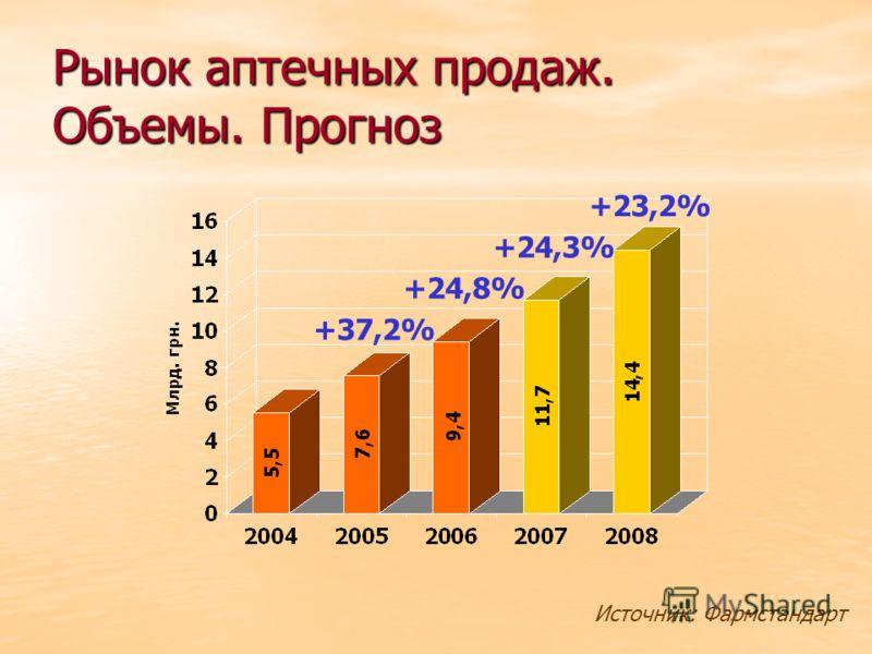 Рынок аптечных продаж. Объемы. Прогноз Источник: Фармстандарт +24,8% +37,2% +24,3% +23,2%