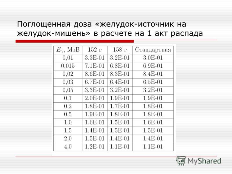 Поглощенная доза «желудок-источник на желудок-мишень» в расчете на 1 акт распада