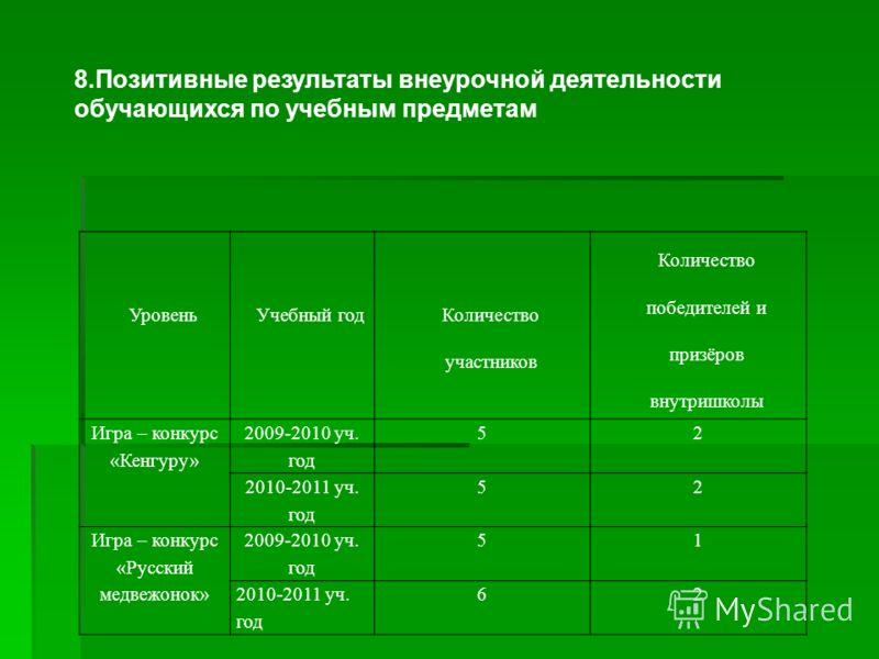 7.Результаты участия обучающихся во Всероссийской предметной олимпиаде. Не участвовали