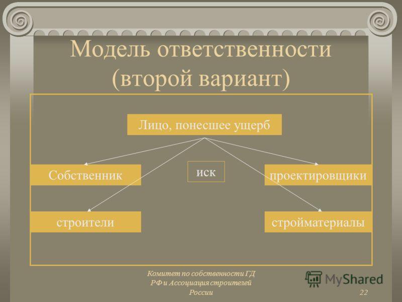 Комитет по собственности ГД РФ и Ассоциация строителей России22 Модель ответственности (второй вариант) Лицо, понесшее ущерб проектировщики строители Собственник стройматериалы иск