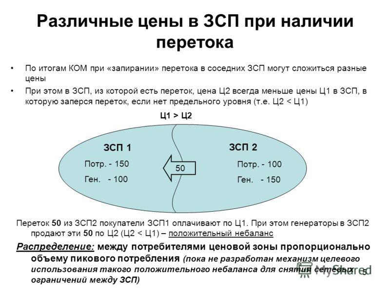 5 Различные цены в ЗСП при наличии перетока По итогам КОМ при «запирании» перетока в соседних ЗСП могут сложиться разные цены При этом в ЗСП, из которой есть переток, цена Ц2 всегда меньше цены Ц1 в ЗСП, в которую заперся переток, если нет предельног