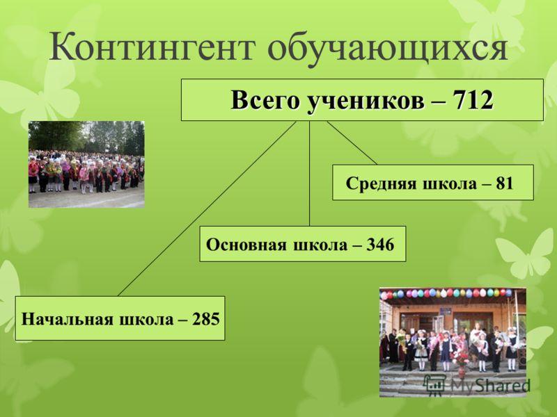 Контингент обучающихся Начальная школа – 285 Всего учеников – 712 Основная школа – 346 Средняя школа – 81