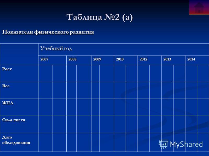 Таблица 2 (a) Показатели физического развития Учебный год 2007200820092010201220132014 Рост Вес ЖЕЛ Сила кисти Дата обследования