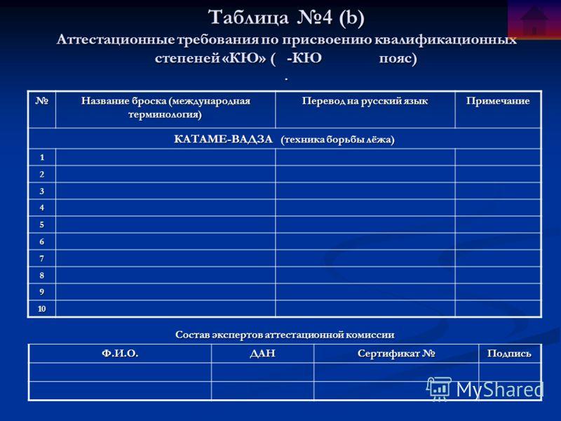 Таблица 4 (b) Аттестационные требования по присвоению квалификационных степеней «КЮ» ( -КЮ пояс). Название броска (международная терминология) Перевод на русский язык Примечание КАТАМЕ-ВАДЗА (техника борьбы лёжа) 1 2 3 4 5 6 7 8 9 10 Состав экспертов