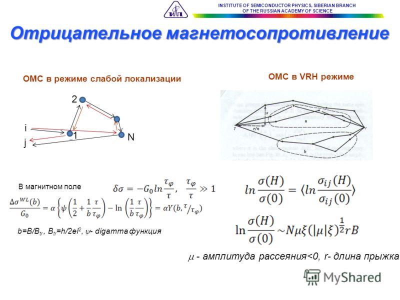 INSTITUTE OF SEMICONDUCTOR PHYSICS, SIBERIAN BRANCH OF THE RUSSIAN ACADEMY OF SCIENCE В магнитном поле ОМС в режиме слабой локализации ОМС в VRH режиме Отрицательное магнетосопротивление b=B/B tr, B tr =h/2el 2, - digamma функция i j 2 1 N - амплитуд