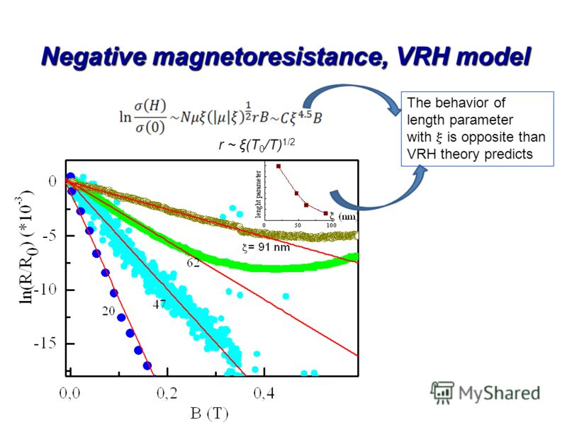 Negative magnetoresistance, VRH model The behavior of length parameter with is opposite than VRH theory predicts r ~ ξ(T 0 /T) 1/2
