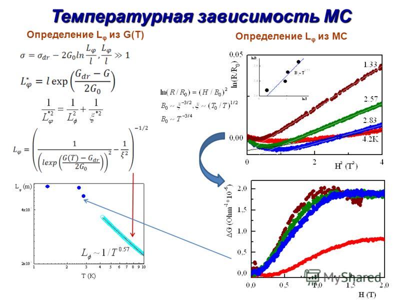 Температурная зависимость МС Определение L из G(T) Определение L из MC