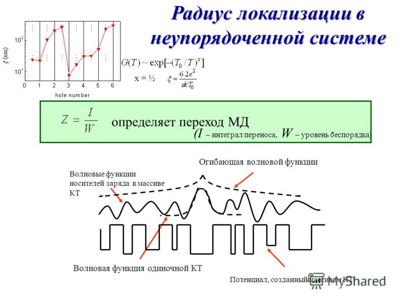 Волновая функция одиночной КТ Огибающая волновой функции Волновые функции носителей заряда в массиве КТ Потенциал, созданный массивом КТ Радиус локализации в неупорядоченной системе определяет переход МД (I – интеграл переноса, W – уровень беспорядка
