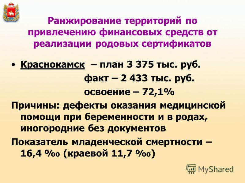 Ранжирование территорий по привлечению финансовых средств от реализации родовых сертификатов Краснокамск – план 3 375 тыс. руб. факт – 2 433 тыс. руб. освоение – 72,1% Причины: дефекты оказания медицинской помощи при беременности и в родах, иногородн