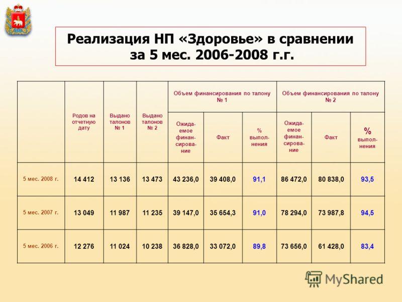 Реализация НП «Здоровье» в сравнении за 5 мес. 2006-2008 г.г. Родов на отчетную дату Выдано талонов 1 Выдано талонов 2 Объем финансирования по талону 1 Объем финансирования по талону 2 Ожида- емое финан- сирова- ние Факт % выпол- нения Ожида- емое фи