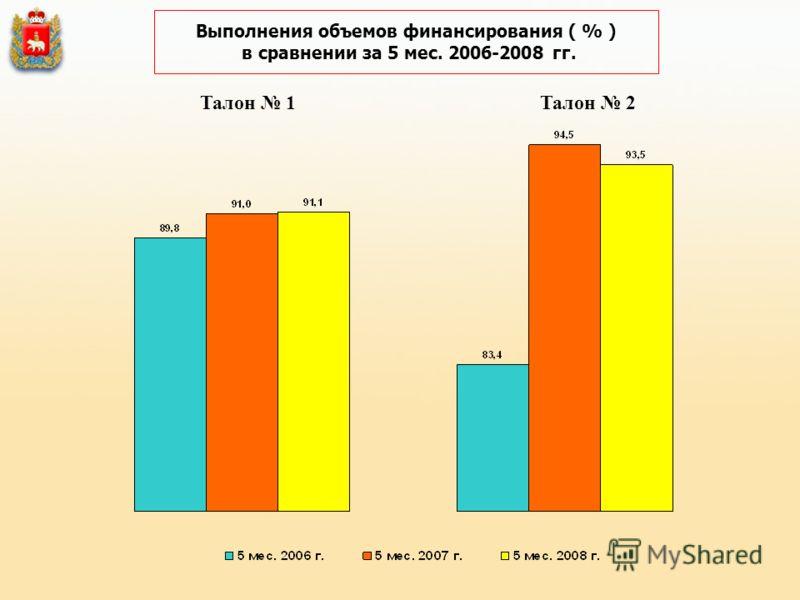 Выполнения объемов финансирования ( % ) в сравнении за 5 мес. 2006-2008 гг. Талон 1Талон 2