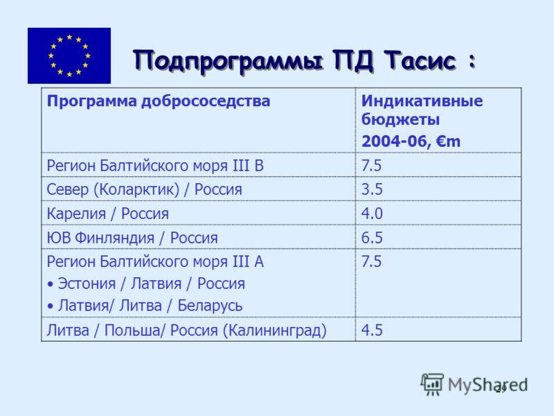 29 Подпрограммы ПД Тасис : Программа добрососедстваИндикативные бюджеты 2004-06, m Регион Балтийского моря III B7.5 Север (Коларктик) / Россия3.5 Карелия / Россия4.0 ЮВ Финляндия / Россия6.5 Регион Балтийского моря III A Эстония / Латвия / Россия Лат