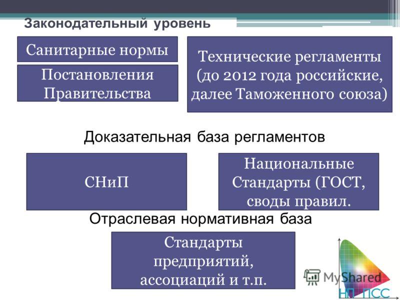 Законодательный уровень Технические регламенты (до 2012 года российские, далее Таможенного союза) Санитарные нормы Национальные Стандарты (ГОСТ, своды правил. Доказательная база регламентов Отраслевая нормативная база Постановления Правительства Стан