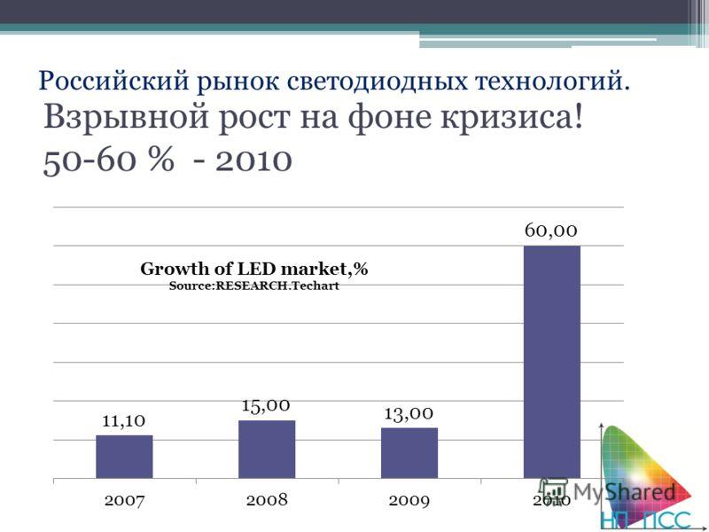 Взрывной рост на фоне кризиса! 50-60 % - 2010 Российский рынок светодиодных технологий.