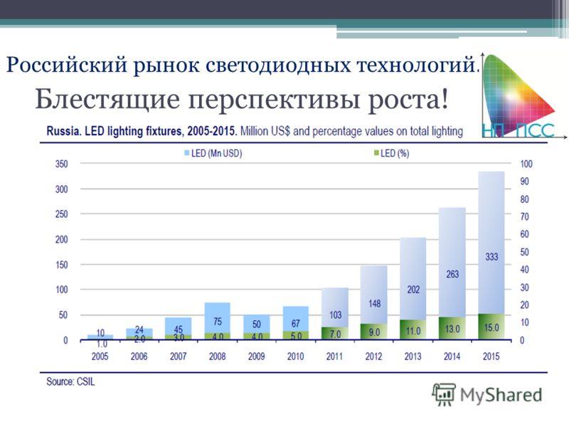 Блестящие перспективы роста! Российский рынок светодиодных технологий.