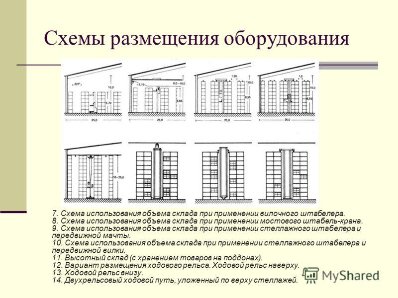 Схемы размещения оборудования