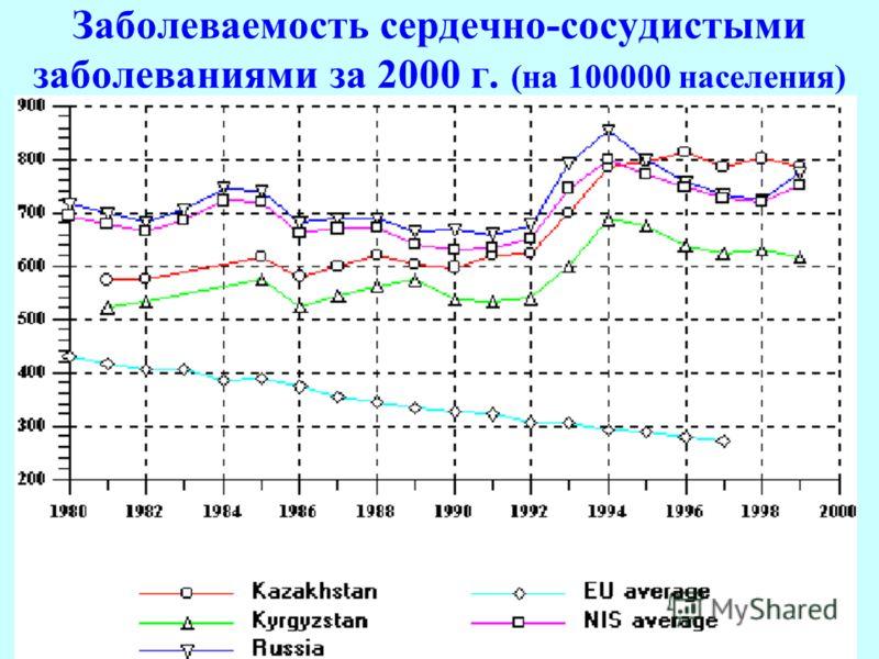 Заболеваемость сердечно-сосудистыми заболеваниями за 2000 г. (на 100000 населения)