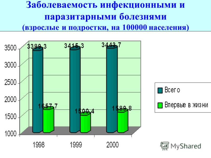 Заболеваемость инфекционными и паразитарными болезнями (взрослые и подростки, на 100000 населения)