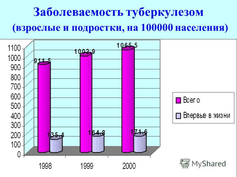 Заболеваемость туберкулезом (взрослые и подростки, на 100000 населения)