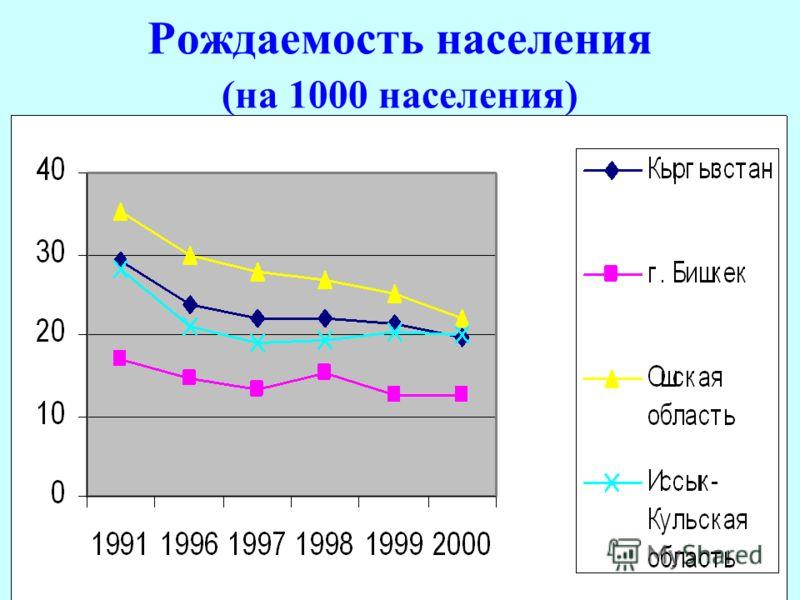 Рождаемость населения (на 1000 населения)