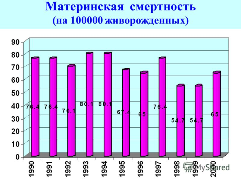 Материнская смертность (на 100000 живорожденных)