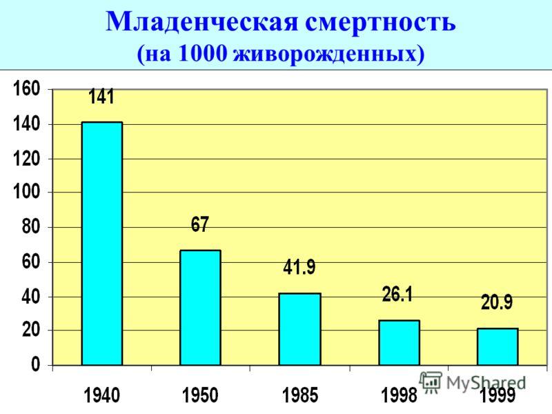 Младенческая смертность (на 1000 живорожденных)