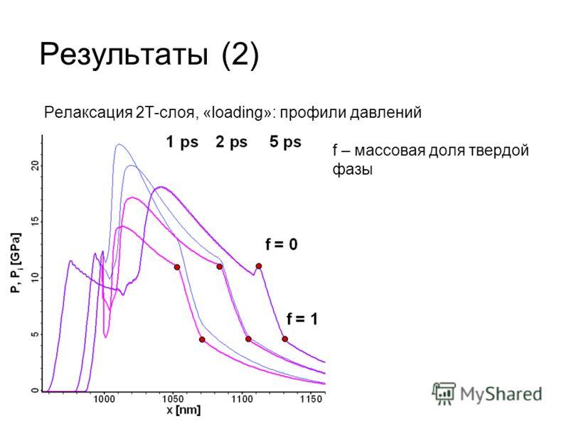 Результаты (2) Релаксация 2T-слоя, «loading»: профили давлений f – массовая доля твердой фазы