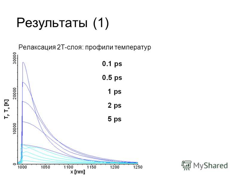 Результаты (1) Релаксация 2T-слоя: профили температур