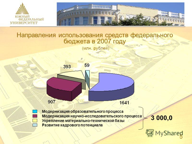 Направления использования средств федерального бюджета в 2007 году (млн. рублей) Модернизация образовательного процесса Модернизация научно-исследовательского процесса Укрепление материально-технической базы Развитие кадрового потенциала 3 000,0 5
