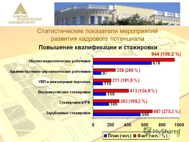944 (139,2 %) Статистические показатели мероприятий развития кадрового потенциала Повышение квалификации и стажировки 9
