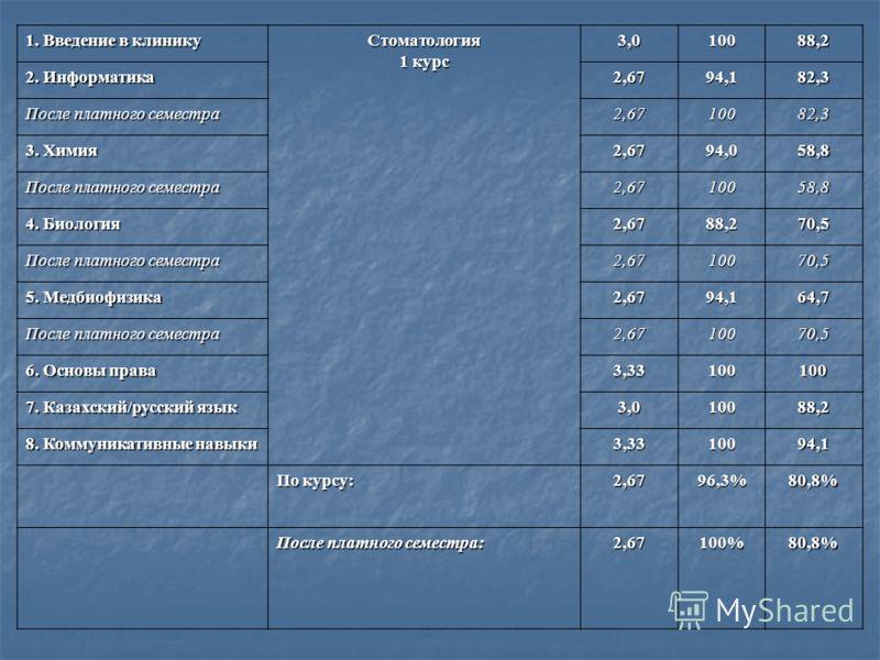 1. Введение в клинику Стоматология 1 курс 3,010088,2 2. Информатика 2,6794,182,3 После платного семестра 2,6710082,3 3. Химия 2,6794,058,8 После платного семестра 2,6710058,8 4. Биология 2,6788,270,5 После платного семестра 2,6710070,5 5. Медбиофизик