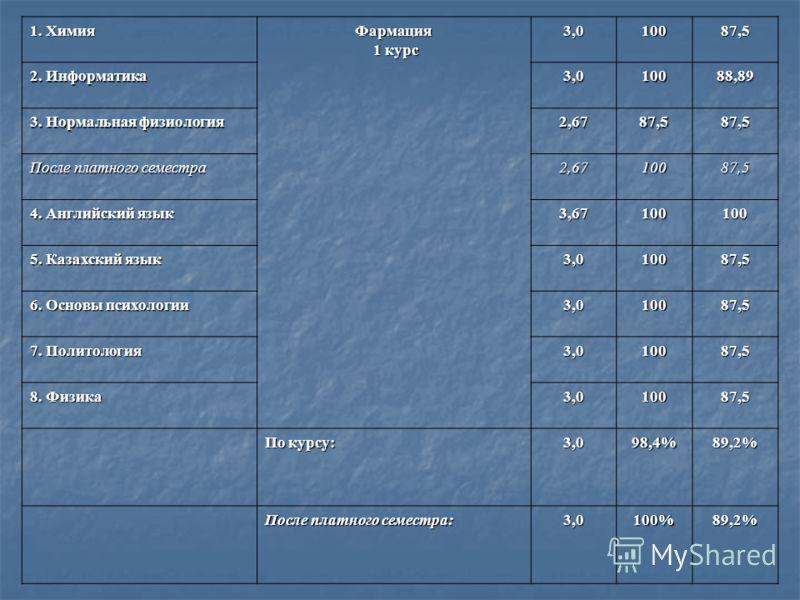 1. Химия Фармация 1 курс 1 курс3,010087,5 2. Информатика 3,010088,89 3. Нормальная физиология 2,6787,587,5 После платного семестра 2,6710087,5 4. Английский язык 3,67100100 5. Казахский язык 3,010087,5 6. Основы психологии 3,010087,5 7. Политология 3