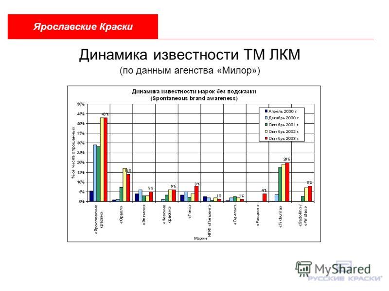 Динамика известности ТМ ЛКМ (по данным агенства «Милор») Ярославские Краски
