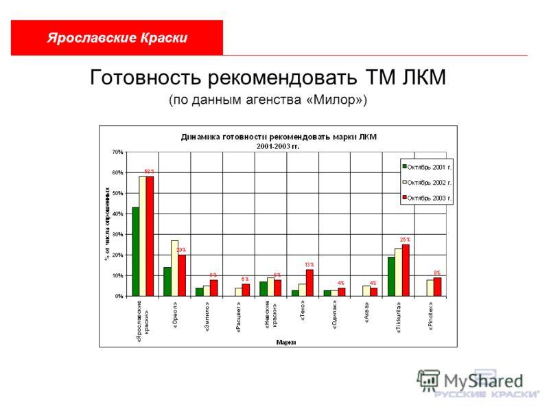 Готовность рекомендовать ТМ ЛКМ (по данным агенства «Милор») Ярославские Краски