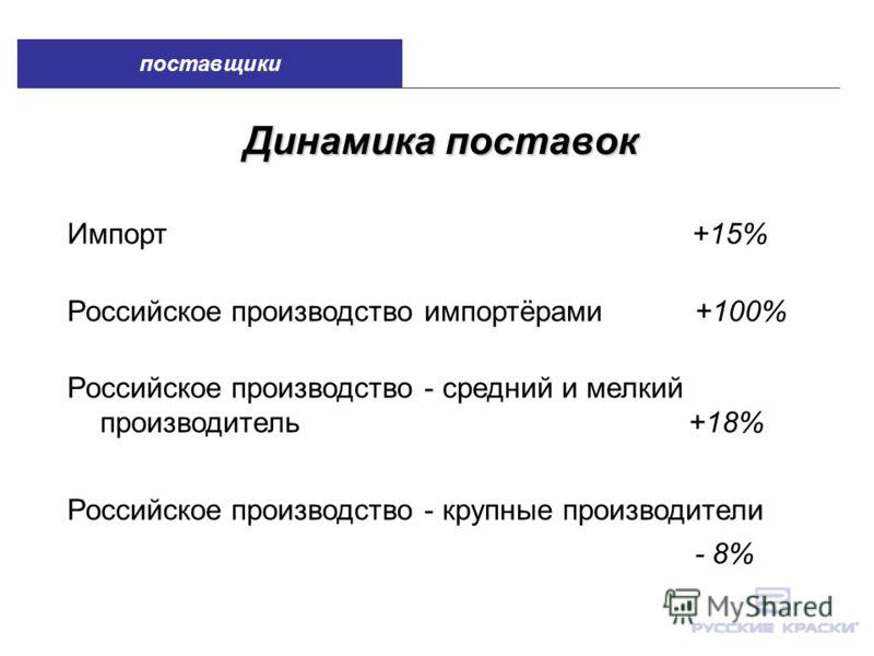 Динамика поставок Импорт +15% Российское производство импортёрами +100% Российское производство - средний и мелкий производитель +18% Российское производство - крупные производители - 8% поставщики