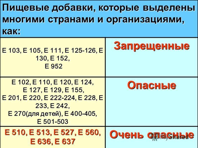 Пищевые добавки, которые выделены многими странами и организациями, как: E 103, E 105, E 111, E 125-126, E 130, E 152, E 952 E 952Запрещенные E 102, E 110, E 120, E 124, E 127, E 129, E 155, E 127, E 129, E 155, E 201, E 220, E 222-224, E 228, E 233,
