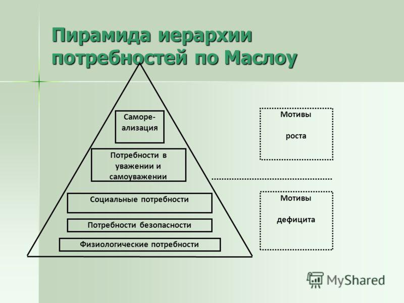 Пирамида иерархии потребностей по Маслоу Физиологические потребности Потребности безопасности Социальные потребности Потребности в уважении и самоуважении Саморе- ализация Мотивы дефицита Мотивы роста