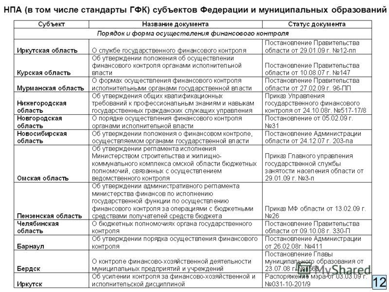 НПА (в том числе стандарты ГФК) субъектов Федерации и муниципальных образований 12