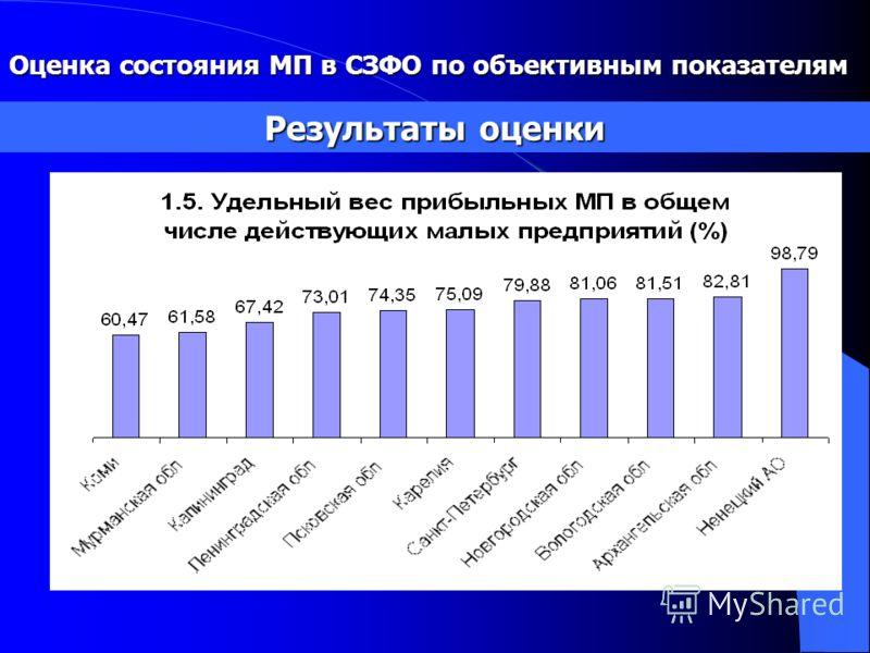 Результаты оценки Оценка состояния МП в СЗФО по объективным показателям