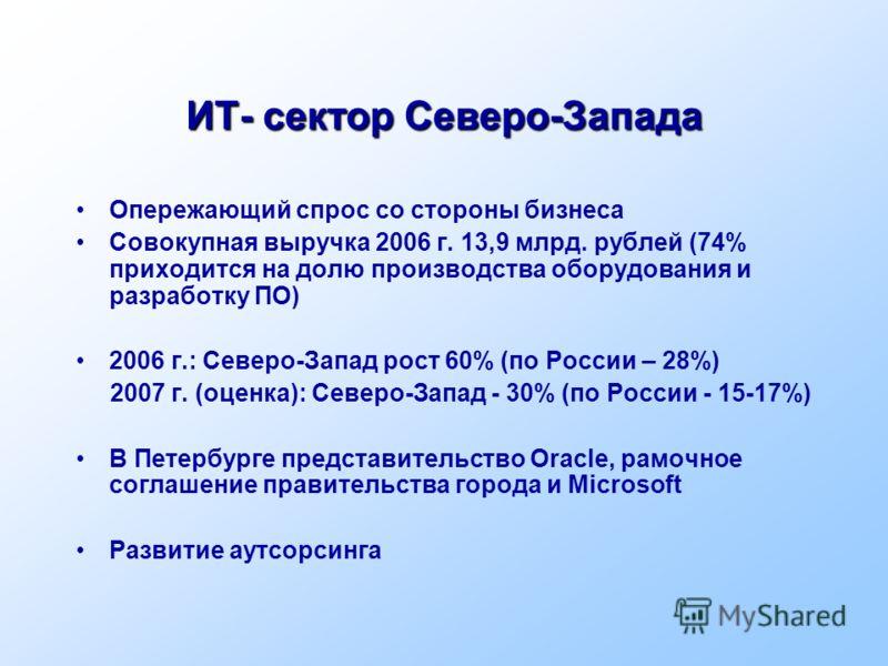 ИТ- сектор Северо-Запада Опережающий спрос со стороны бизнеса Совокупная выручка 2006 г. 13,9 млрд. рублей (74% приходится на долю производства оборудования и разработку ПО) 2006 г.: Северо-Запад рост 60% (по России – 28%) 2007 г. (оценка): Северо-За
