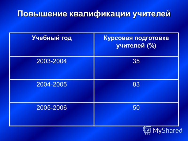Повышение квалификации учителей Учебный годКурсовая подготовка учителей (%) 2003-200435 2004-200583 2005-200650