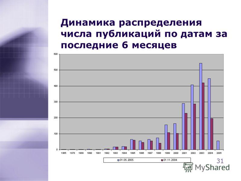 Динамика распределения числа публикаций по датам за последние 6 месяцев 31