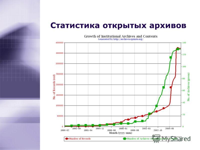 Статистика открытых архивов 43