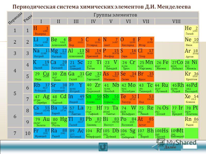 Далее Периодическая система химических элементов Д.И. Менделеева Mg Магний 1212 24,312 Al Алюминий 1313 26,9815 Si Кремний 1414 28,086 P Фосфор 1515 30,9738 S Сера 1616 32,064 Cl Хлор 1717 35,453 Ar Аргон 1818 39,948 Ta Тантал 73 180,948 Po Полоний 8